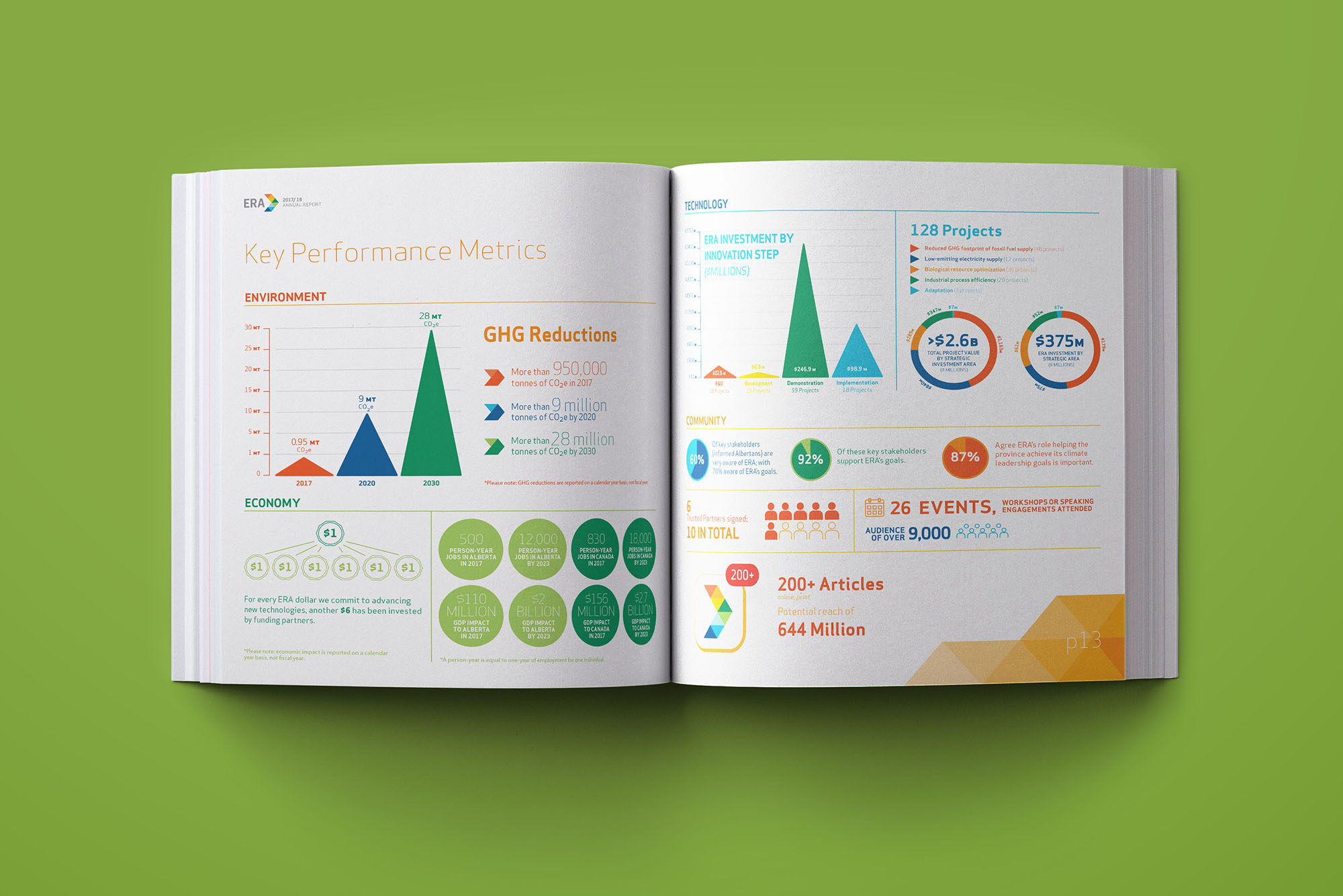 Annual Report Design Edmonton Alberta